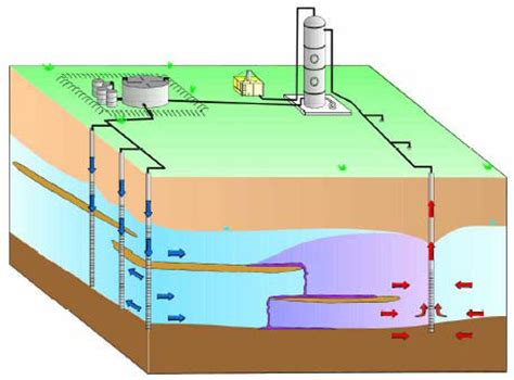 Water treatment literature review